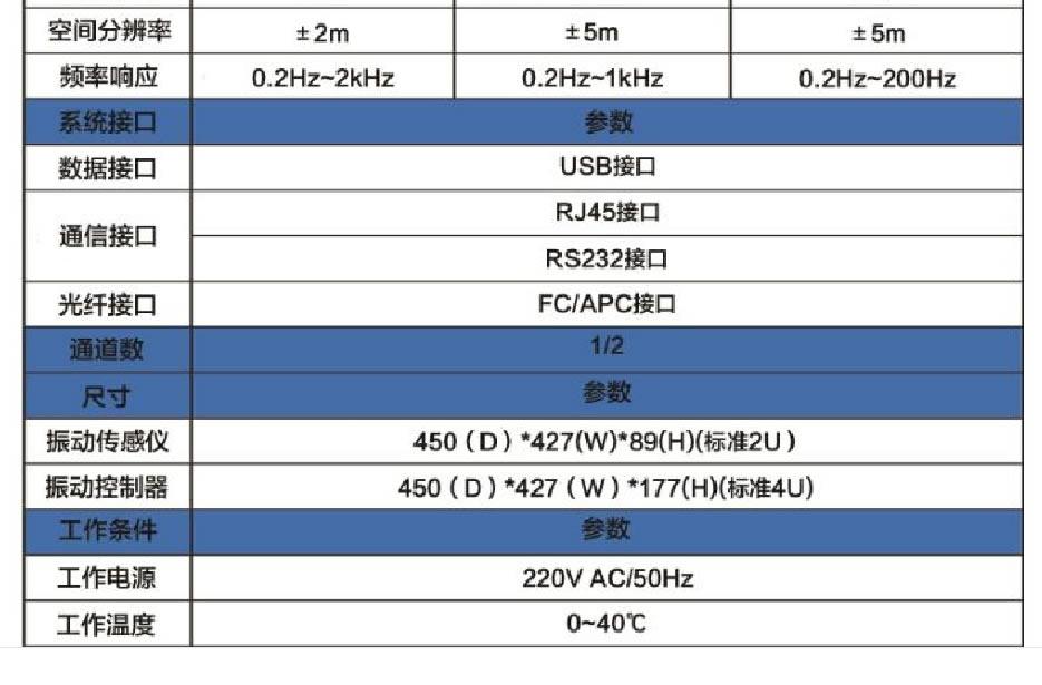 分布式光纤振动监测系统产品特点