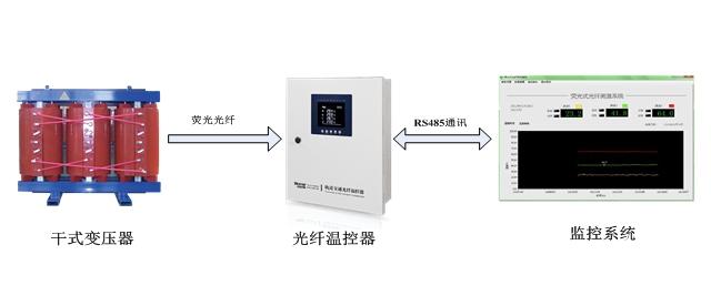干式变压器荧光式光纤温控器解决方案