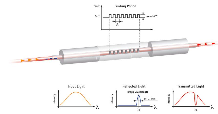 光纤光栅原理