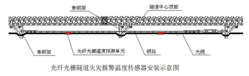 光纤光栅测温