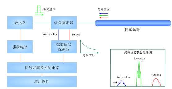 分布式光纤系统原理