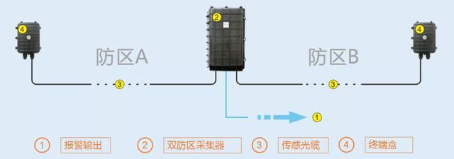 振动光纤报警系统工作原理