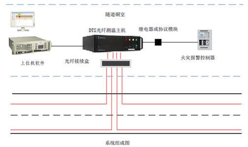 高铁分布式光纤测温系统