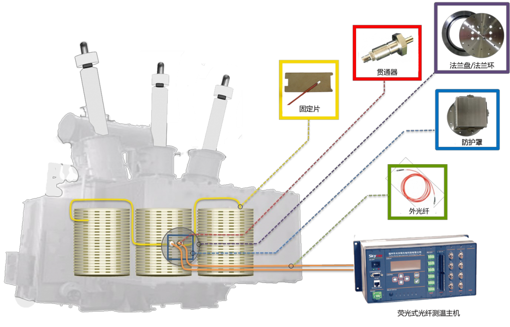 高压ABC相绕组铁芯光纤测温
